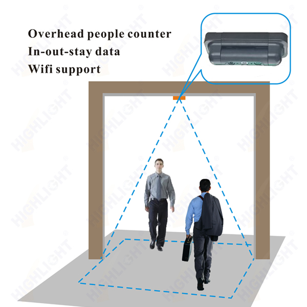 HPC009  Overhead retail store people counter